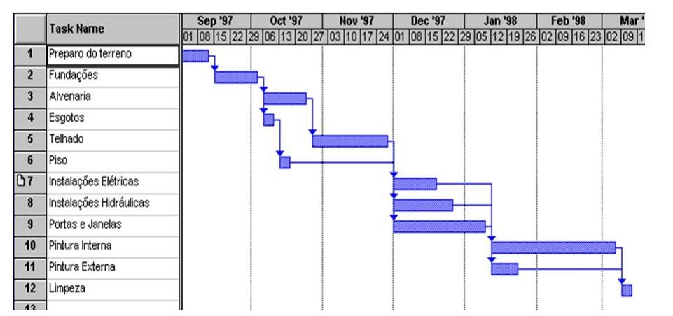proejto -serviços de -reforma-cronograma